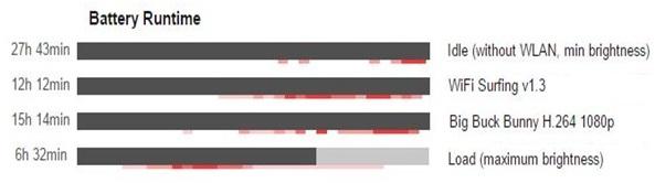 مقایسه عملکرد آیفون 7 پلاس و گلکسی اس 7 اج